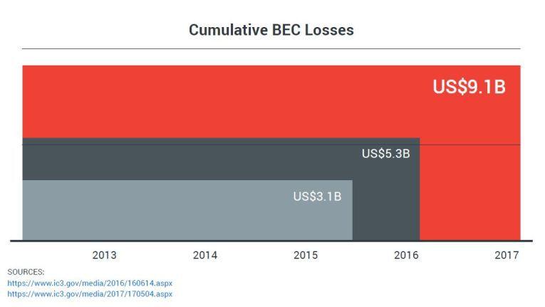 """""""Business E-Mail Comprimise-Attacken (BEC): 2018 rechnet Trend Micro mit weltweiten Schäden von über neun Milliarden Dollar."""