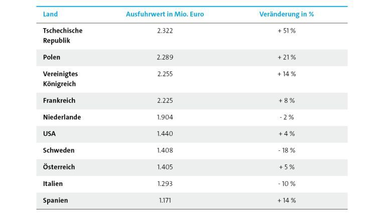 Wichtigste Abnehmer deutscher ITK-Produkte sind die europäischen Nachbarn
