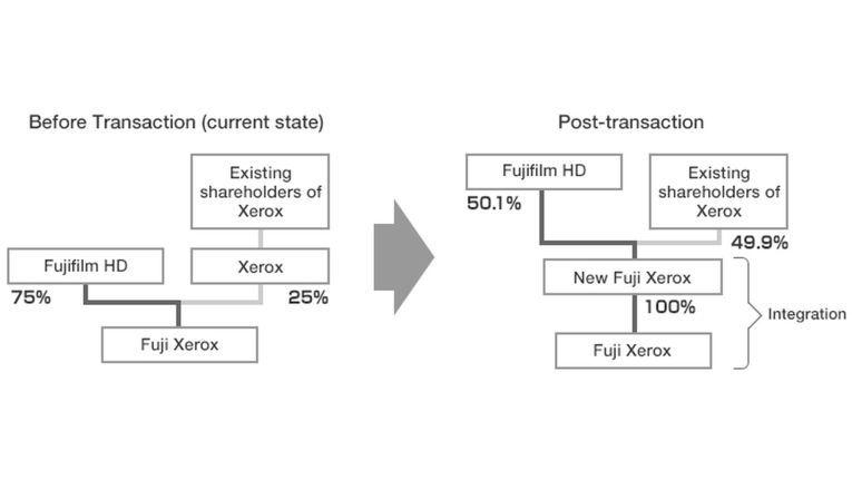 Die Struktur von Fuji Xerox vor und nach der Integration.
