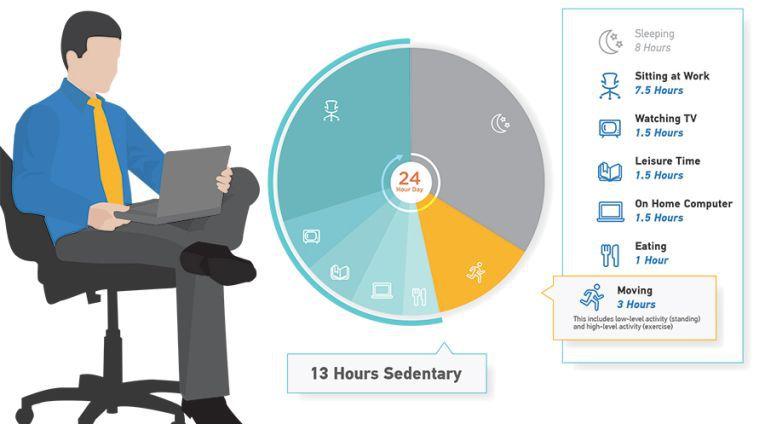 Laut der JustStand-Studie von Ergotron verbringen viele Menschen insgesamt etwa 13 Stunden pro Tag im Sitzen.