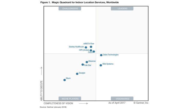In dem 2017 erstmals zusammengestellten Magic Quadrant für Indoor Location based Services sieht Gartner die Spezialisten Zebra und Mist vor den größeren Generalisten Cisco und HPE/Aruba.