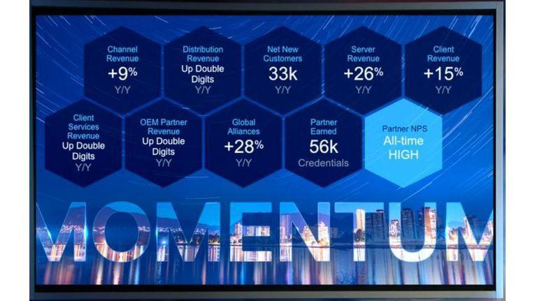 Insgesamt legte Dell EMC beim Umsatz über den Channel seit Einführung des konsoliderten Partnerprogramms um 9 Prozent zu. Besonders gut lief es bei Servern und Clients. Dass die Zahlen für Storage nicht ausgewiesen werden lässt vermuten, dass sie deutlich schlechter ausgefallen sind.