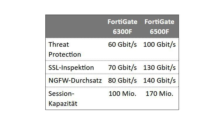 Leistung der neuen Fortigate 6000F Series.