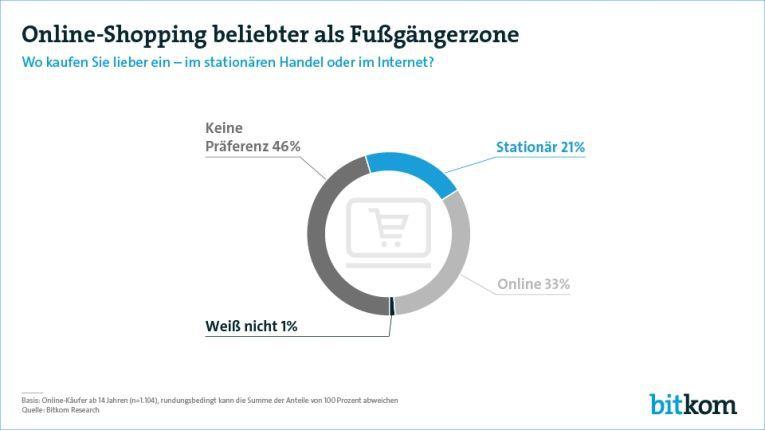 Online-Shopping ist beliebter als das Einkaufen im Laden, so die Bitkom-Studie