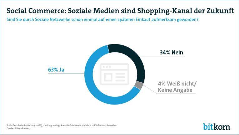 Die Bitkom-Studie belegt die steigende Bedeutung sozialer Kanäle beim Einkaufen