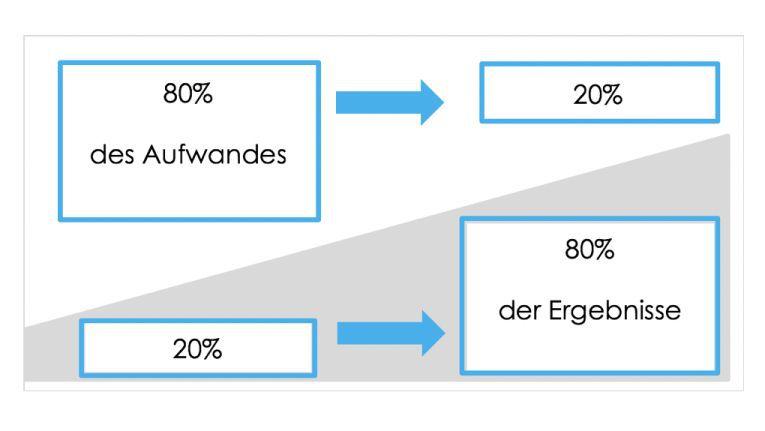 Das Pareto-Prinzip (oder auch die 80/20-Regel) sagt aus, dass mit nur 20% der eingesetzten Mittel bereits 80% der Ergebnisse erzielt werden können.