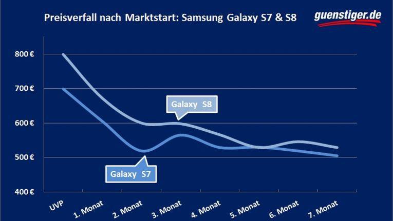 Rund ein halbes Jahr nach Markteinführung sind die Preise der Galaxy-Modelle S7 und S8 um mehr als ein Viertel gesunken.
