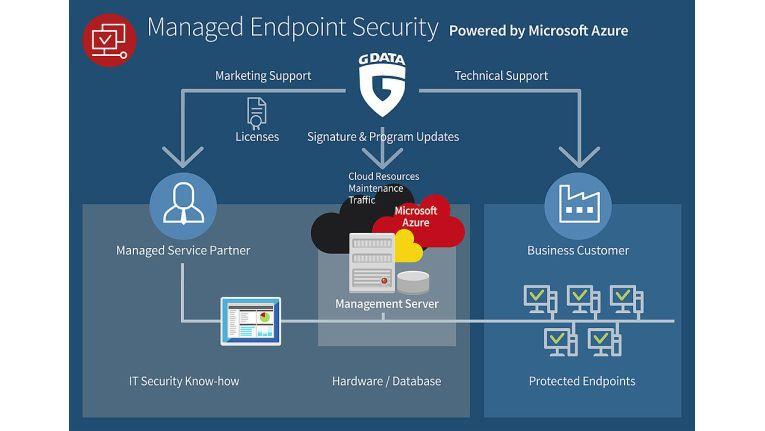 Die über Microsoft Azure angebotenen Managed Endpoint Services will G Data 2018 für Partner stärker in den Vordergrund rücken.