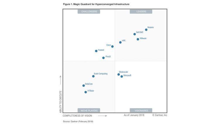 Dell EMC fährt im Markt für hyperkonvergente Systeme eine zweigleisige Strategie mit Nutanix und VMware als Technologielieferanten. Dem im Februar 2018 vorgelegten Magic Quadrant for Hyperconverged Infrastructure von Gartner zufolge sind diese drei Firmen auch führend in dem Segment.