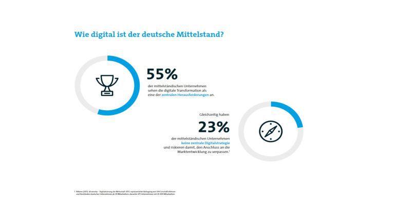 In einer weiteren Bitkom-Umfrage gaben 2017 über die Hälfte der mittelständischen Unternehmen an, die digitale Transformation sei eine ihrer zentralen Herauisforderungen.