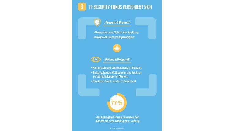 IDC hat 2017 festgestellt, dass sich der Fokus bei IT-Sicherheit von Prävention und Abwehr auf Entdecken und Ergreifen von Gegenmaßnahmen verlagert.