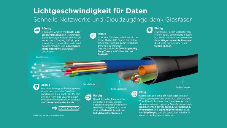 Schnelle und flexible Glasfasernetzwerke sind die Grundlage, um SDN und On-Demand-Dienste überhaupt anbieten zu können.