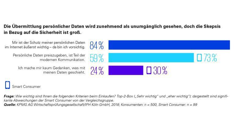 Die Konsumenten sind beim Datenschutz skeptisch, aber nicht dogmatisch