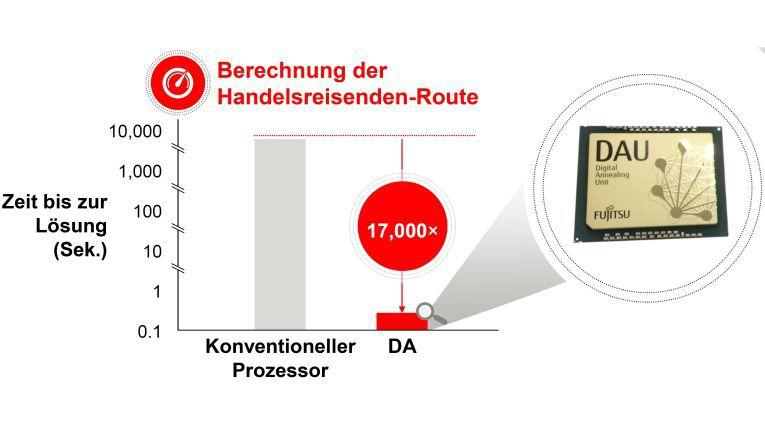 Extrem parallelisierbare Aufgaben soll die Digital Annealing Unit um bis zu 17.000 Mal schneller lösen als ein konventioneller Prozessor.