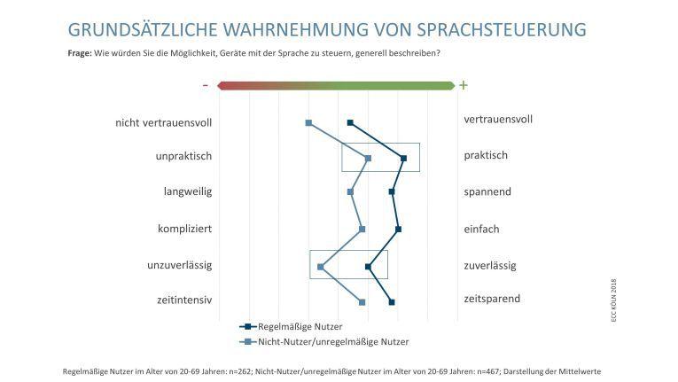 Die Akzeptanz von Sprachsteuerung ist bei den Deutschen laut der Studie bereits recht hoch.