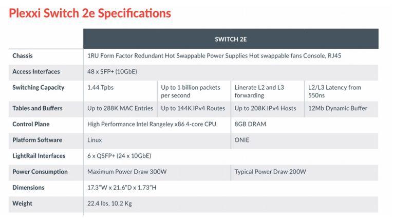 Switch-Spezifikation