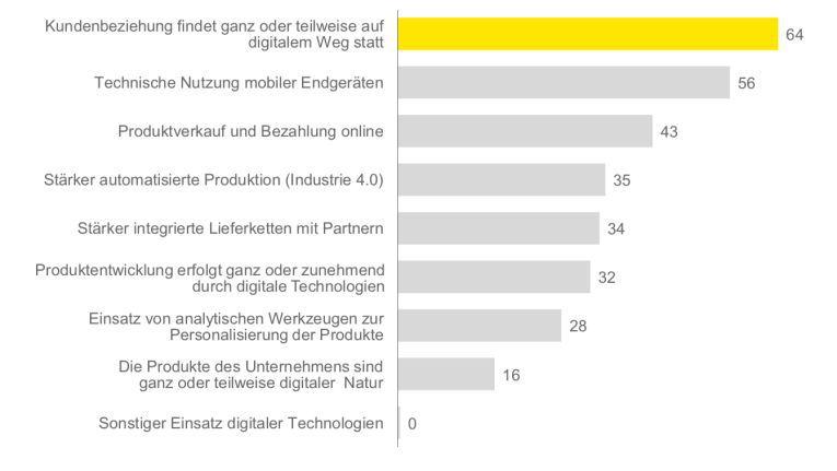 Ernst & Young hat 3.000 mittelständische Unternehmen befragt. 64 Prozent der Befragten sind der Meinung, dass die Kundenbeziehung komplett oder aber zumindest teilweise auf digitalem Weg erfolgen wird (Quelle: Digitalisierung im deutschen Mittelstand, Ernst & Young, 2017).