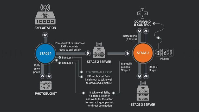 Funktionsweise der Malware VPNFilter, die Sicherheitslücken in SOHO-Routern zahlreicher Hersteller ausnutzt.