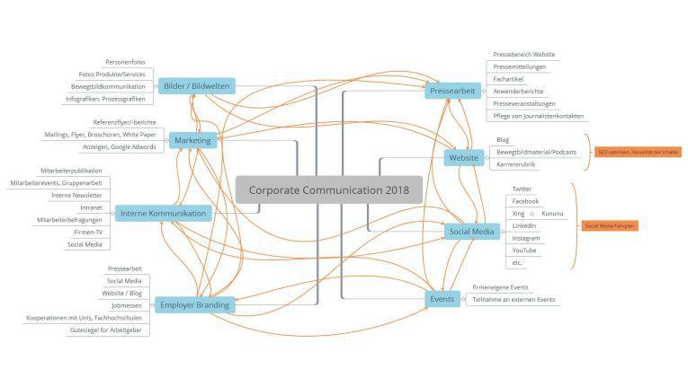 Schaubild Unternehmenskommunikation 2018