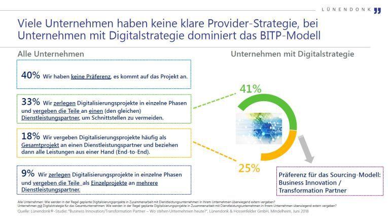 Kunden, die bereits über eine Digitalstrategie verfügen, bevorzugen Konzeption und Realisierung der Digitalisierungsprojekte aus einer Hand.