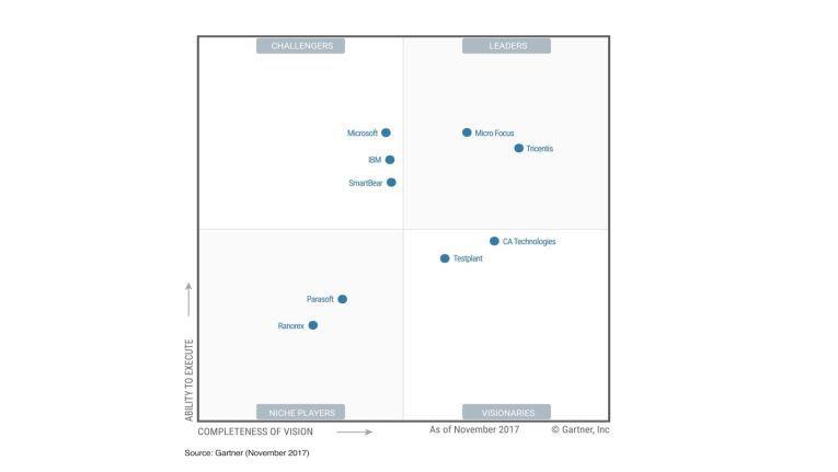 """Im Gartners """"Magic Quadrant"""" für Software Test Automation platzierte sich das in Wien gegründete Unternehmen Tricents hervorragend und ließ weitaus breitere aufgestellte Branchengrößen deutlich hinter sich."""