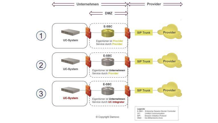 Die für ein Unternehmen sinnvolle Option des Enterprise Session Border Controllers hängt stark von den technischen, fachlichen und kommerziellen Anforderungen ab, hier die gängigsten Typen und Varianten.