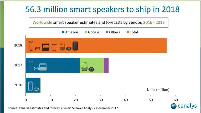 Prognosen der Marktforscher von Canalys zum Smart-Speaker-Markt 2018.