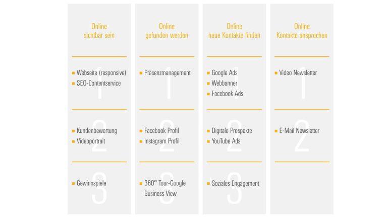 Checkliste für das digitale Marketing