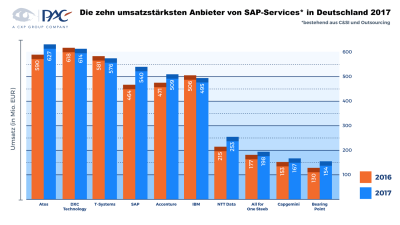 PAC-Analyse: Top 10 SAP-Systemhäuser in Deutschland 2018 - Foto: PAC