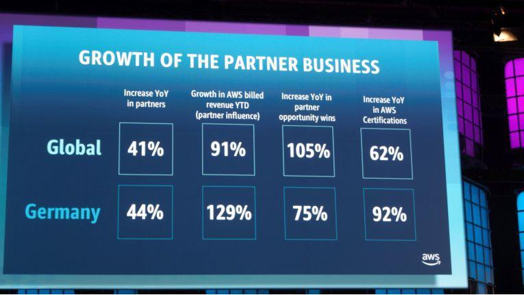 """Das Partner-Business von AWS ist in den vergangenen zwölf Monaten auch in Deutschland stark angewachsen - wobei der Konzern allerdings den Begriff """"Partner"""" deutlich weiter fasst, als den klassischen IT-Channel."""