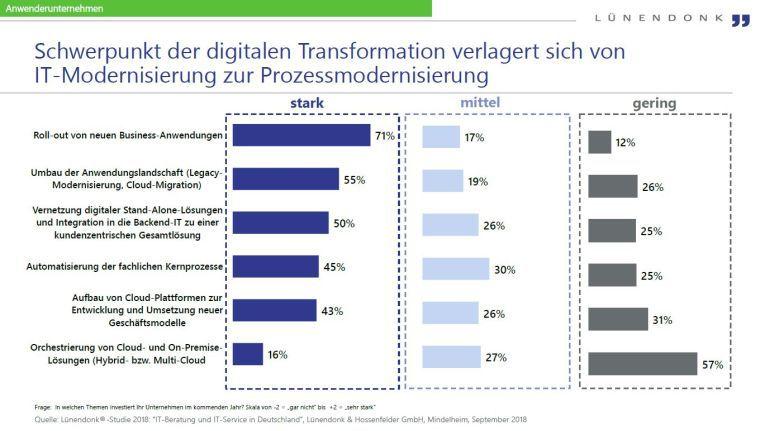 Systemhäuser sind die präferierten Partner der Anwenderunternehmen, wenn es um die Digitale Transformation geht.