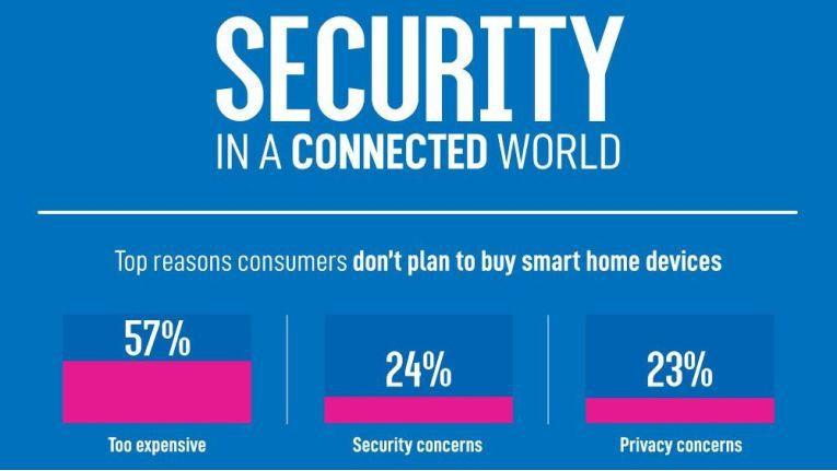 Viele Kunden haben noch Bedenken, Smart Home zu nutzen.