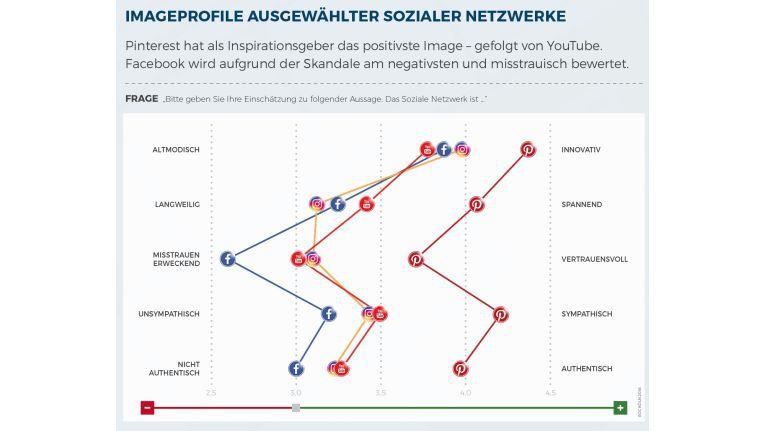 So schätzen die Konsumenten die Profile der Sozialen Netzwerke ein