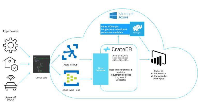 CrateDB in der Azure-Cloud: Bereit für Industrie 4.0-Anwendungen