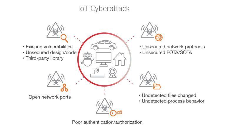Unterschiedliche IoT-Cyber-Angriffsszenarien