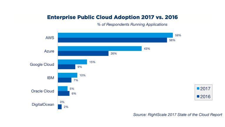 Bei Public-Cloud-Diensten ist AWS auch 2017 weltweit Marktführer. Allerdings macht vor allem Microsoft Azure Boden gut.