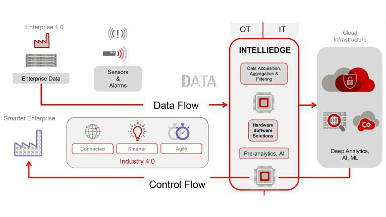 IntelliEdge heißt der IoT-Ansatz von Fujitsu.