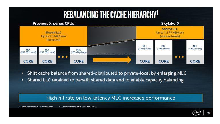Intel verwendet nun erstmals Nicht-inklusiven Speicher, um die Hit-Rate zu steigern und den Speicherplatz effizienter zu nutzen.