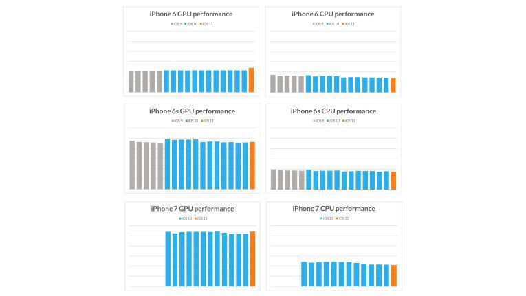 GPU- und CPU-Leistung ist unter iOS 9, iOS 10 und iOS 11 gleich.