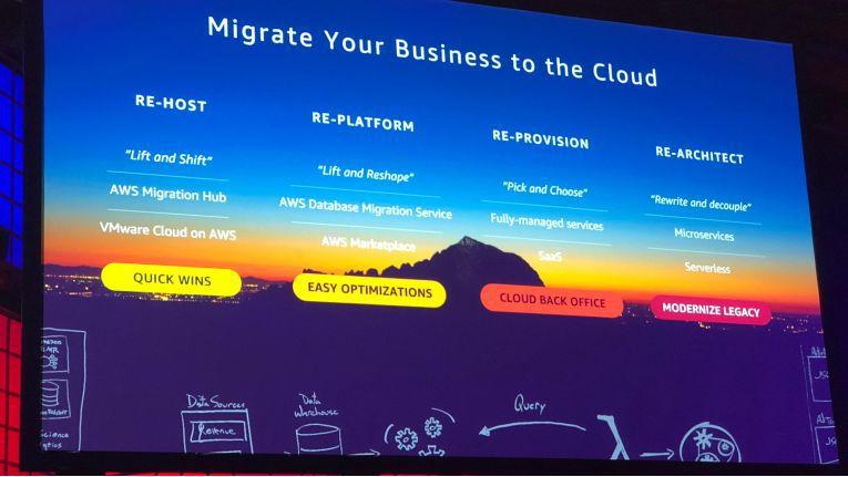 Beim Weg in die Cloud bietet AWS verschiedene Möglichkeiten an.