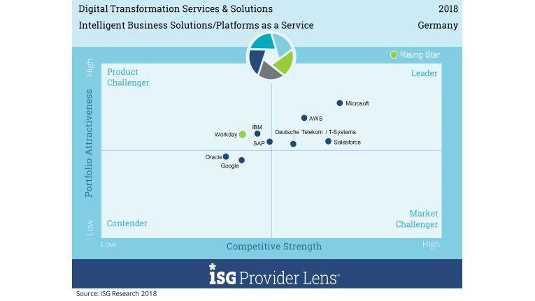 Positionierung der Anbieter von Intelligent Business Solutions in Deutschland