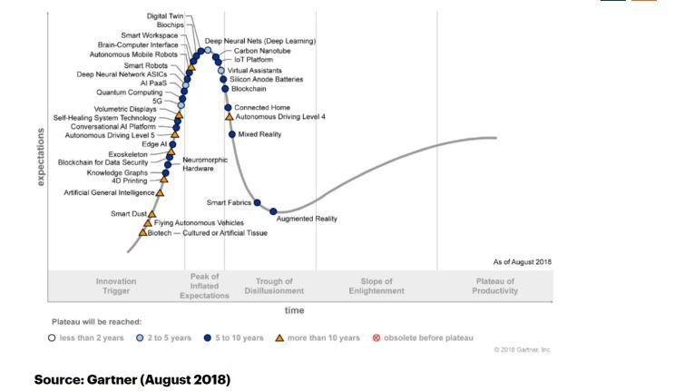Der Gartner Hype Cycle 2018 bewertet 35 Technologien.