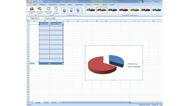 Aus Tabellen Diagramme erstellen