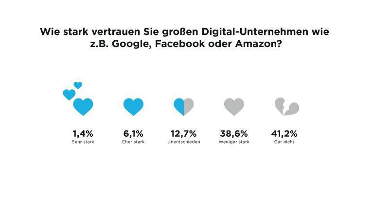 Das Vertrauen in die Internet-Riesen ist nicht besonders ausgeprägt.