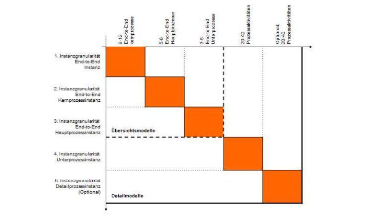 Mengengerüst zur Dekomposition eines End-to-End-Prozessmodells