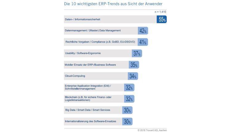 Bei den ERP-Trends wird die Cloud wichtiger.