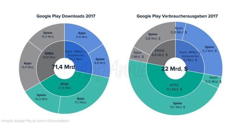 Obwohl Spiele nur 41 Prozent der Downloads ausmachen, bringen sie 88 Prozent des Umsatzes.