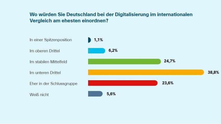 Im internationalen Vergleich geben die Deutschen ihrem Land eher schlechte Noten.