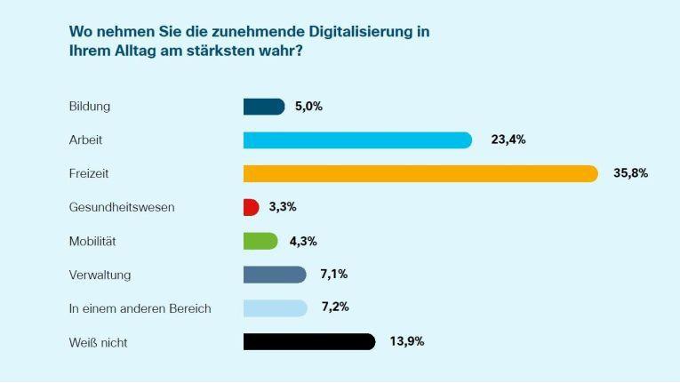 Die Digitalisierung ist vor allem in der Freizeit zu spüren, so die Befragten.