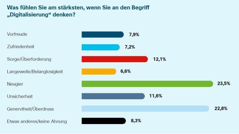 Einerseits stehen die Deutschen der Digitalisierung mit Neugierde gegenüber, andererseits sind sie genervt.
